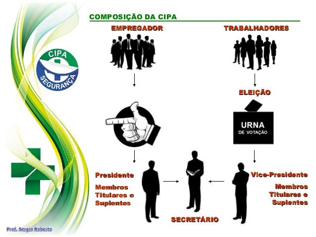 Composição da CIPA